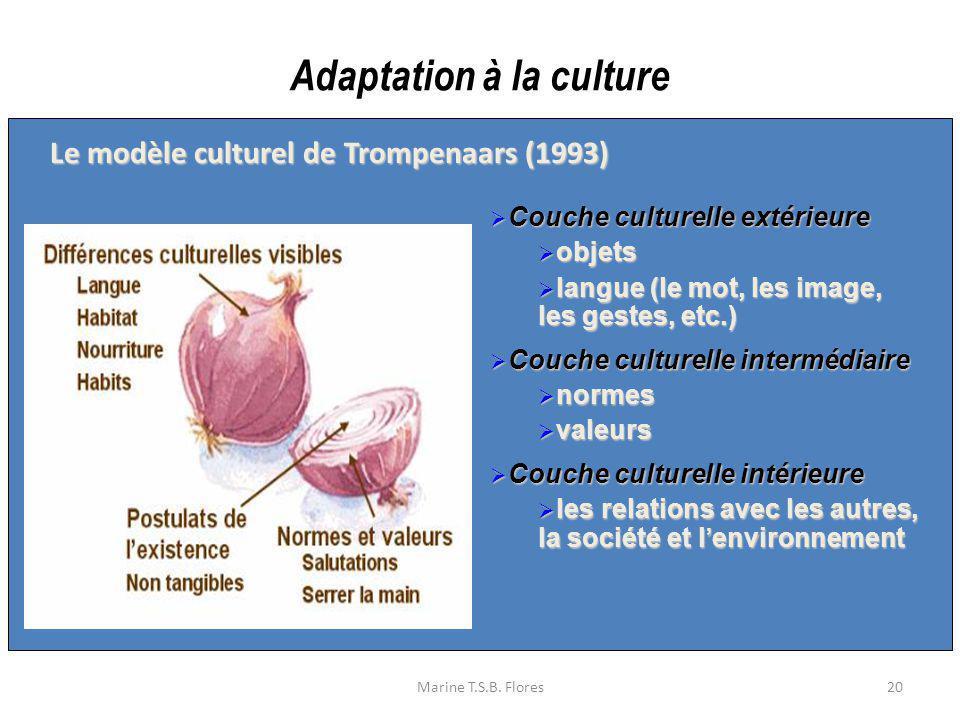 Marine T.S.B. Flores20 Couche culturelle extérieure Couche culturelle extérieure objets objets langue (le mot, les image, les gestes, etc.) langue (le