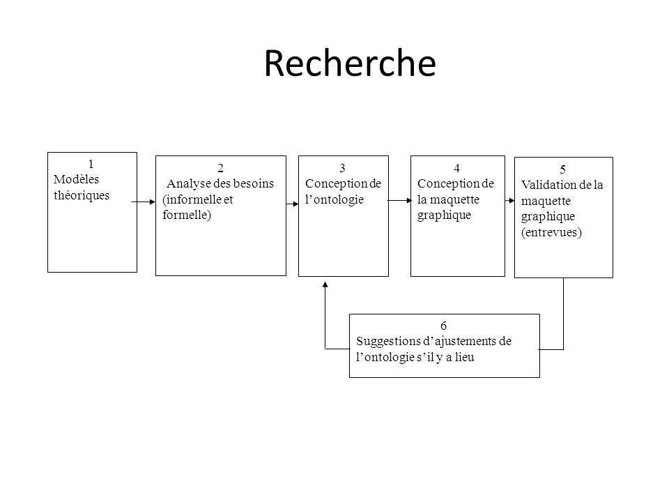 Recherche 1 Modèles théoriques 2 Analyse des besoins (informelle et formelle) 3 Conception de lontologie 4 Conception de la maquette graphique 5 Valid