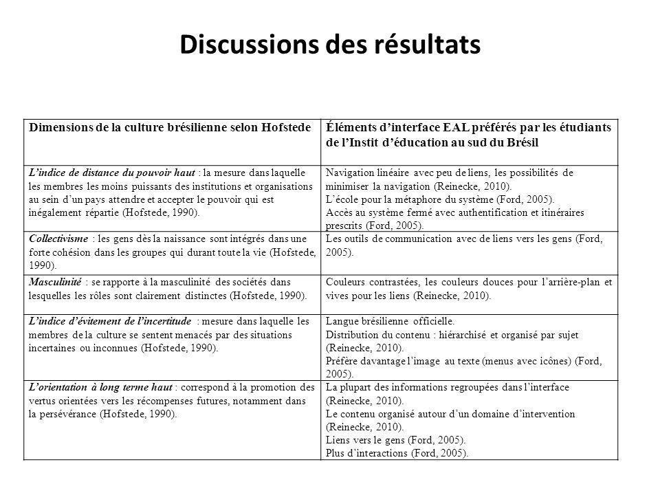 Discussions des résultats Dimensions de la culture brésilienne selon HofstedeÉléments dinterface EAL préférés par les étudiants de lInstit déducation