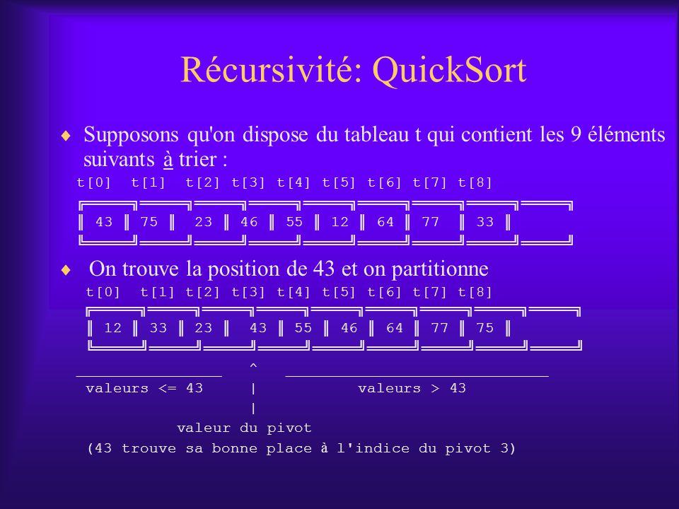 Récursivité: QuickSort Supposons qu on dispose du tableau t qui contient les 9 éléments suivants à trier : t[0] t[1] t[2] t[3] t[4] t[5] t[6] t[7] t[8] 43 75 23 46 55 12 64 77 33 On trouve la position de 43 et on partitionne t[0] t[1] t[2] t[3] t[4] t[5] t[6] t[7] t[8] 12 33 23 43 55 46 64 77 75 ________________ ^ _____________________________ valeurs 43 | valeur du pivot (43 trouve sa bonne place à l indice du pivot 3)