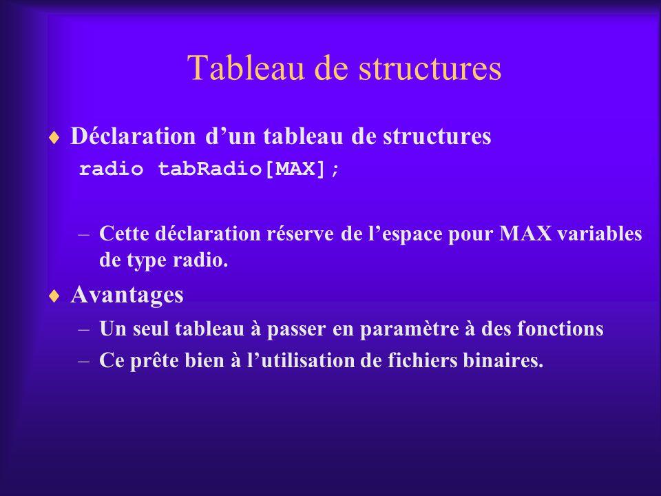 Tableau de structures Déclaration dun tableau de structures radio tabRadio[MAX]; –Cette déclaration réserve de lespace pour MAX variables de type radio.
