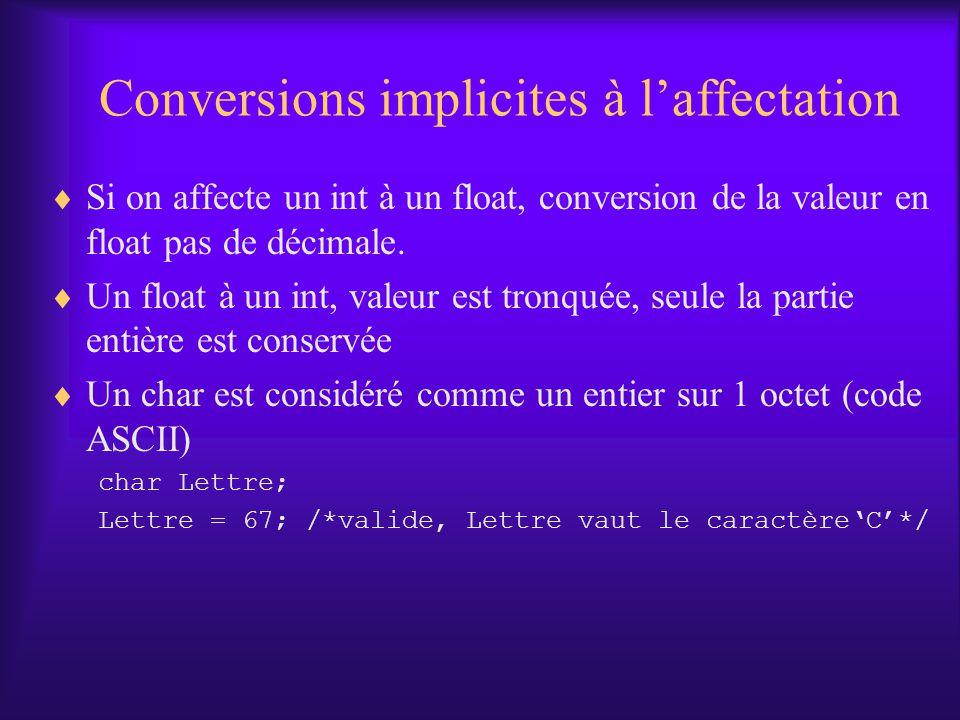 Conversions implicites à laffectation Si on affecte un int à un float, conversion de la valeur en float pas de décimale. Un float à un int, valeur est