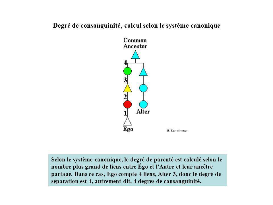 Degré de consanguinité, calcul selon le système canonique Selon le système canonique, le degré de parenté est calculé selon le nombre plus grand de liens entre Égo et l Autre et leur ancêtre partagé.