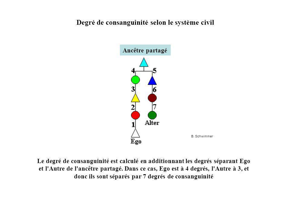Degré de consanguinité selon le système civil Le degré de consanguinité est calculé en additionnant les degrés séparant Ego et l Autre de l ancêtre partagé.