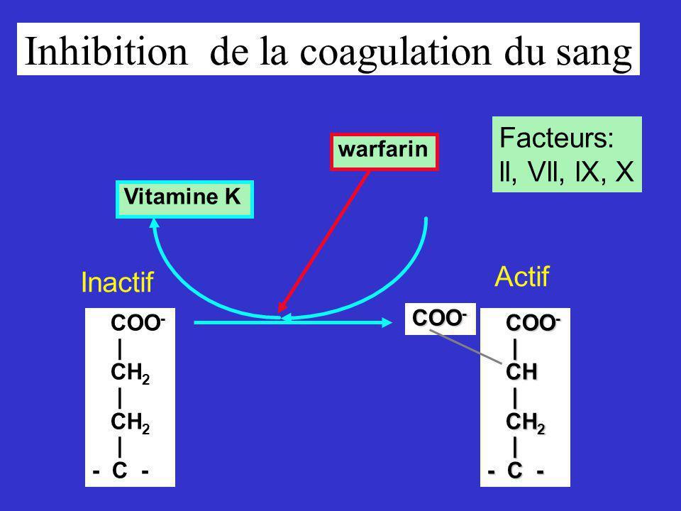 Inhibition de la coagulation du sang COO - | CH 2 | CH 2 | - C - COO - COO - | CH CH | CH 2 CH 2 | - C - COO - Vitamine K warfarin Facteurs: ll, Vll, lX, X Inactif Actif
