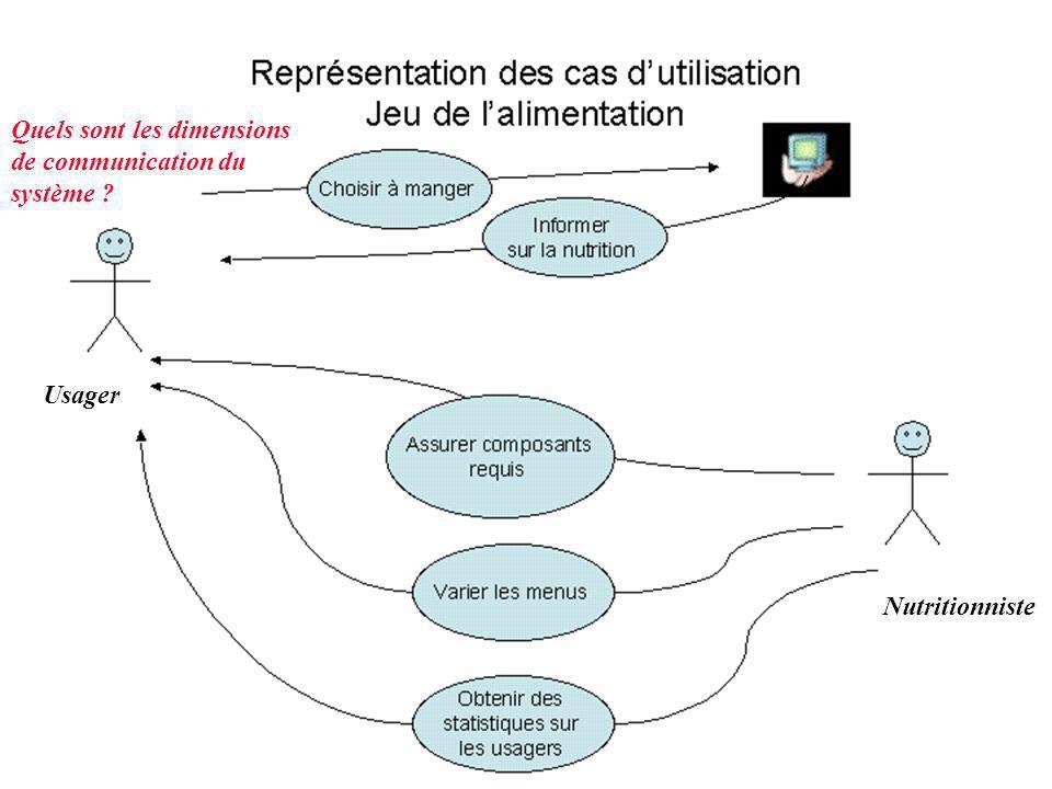 Cas d utilisation Quels sont les dimensions de communication du système ? Nutritionniste Usager