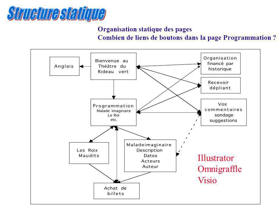 Illustrator Omnigraffle Visio Organisation statique des pages Combien de liens de boutons dans la page Programmation ?