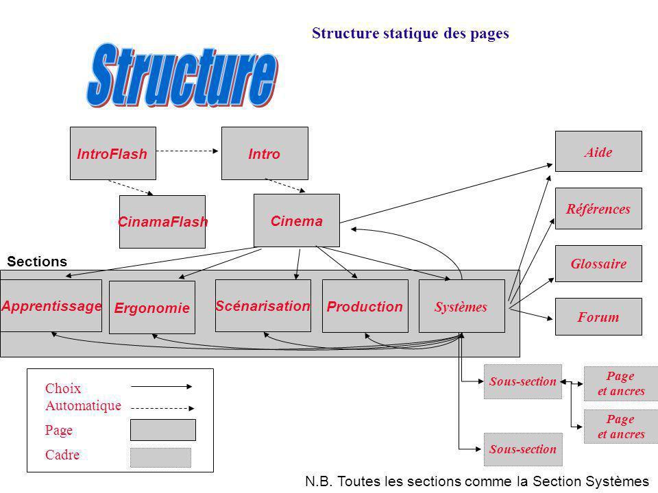 Structure statique des pages CinamaFlash Apprentissage Ergonomie Scénarisation Production IntroFlash Intro Cinema Systèmes Références Aide Glossaire F