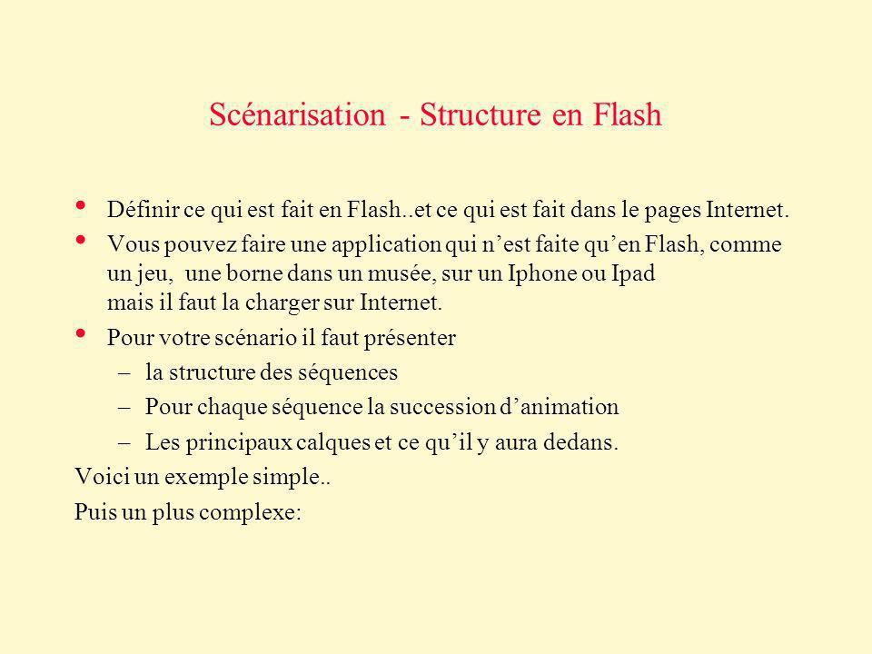 Scénarisation - Structure en Flash Définir ce qui est fait en Flash..et ce qui est fait dans le pages Internet. Vous pouvez faire une application qui
