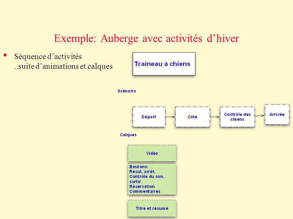 Exemple: Auberge avec activités dhiver Séquence dactivités..suite danimations et calques