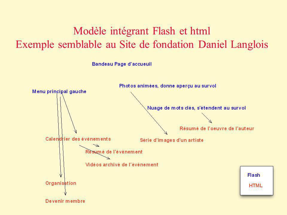 Modèle intégrant Flash et html Exemple semblable au Site de fondation Daniel Langlois