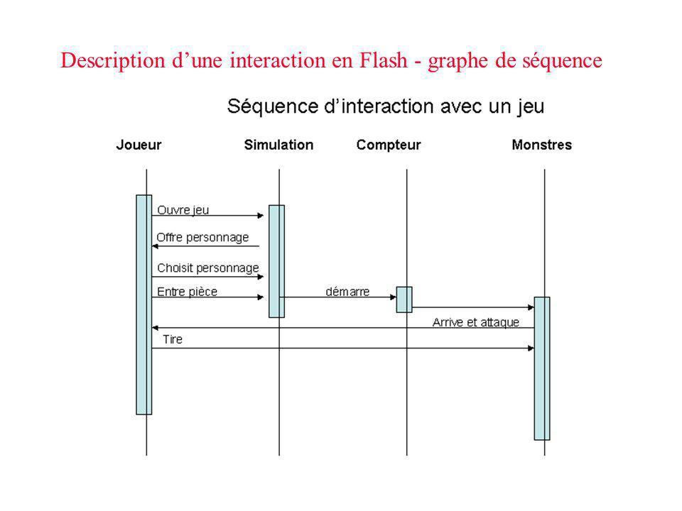 Description dune interaction en Flash - graphe de séquence
