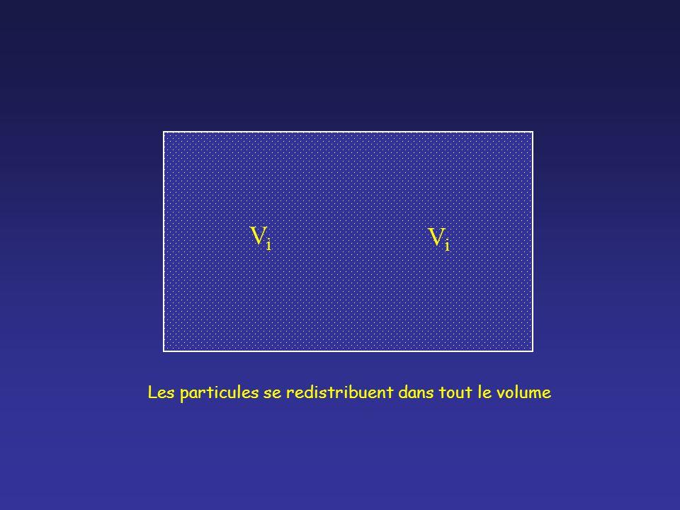 ViVi ViVi Les particules se redistribuent dans tout le volume
