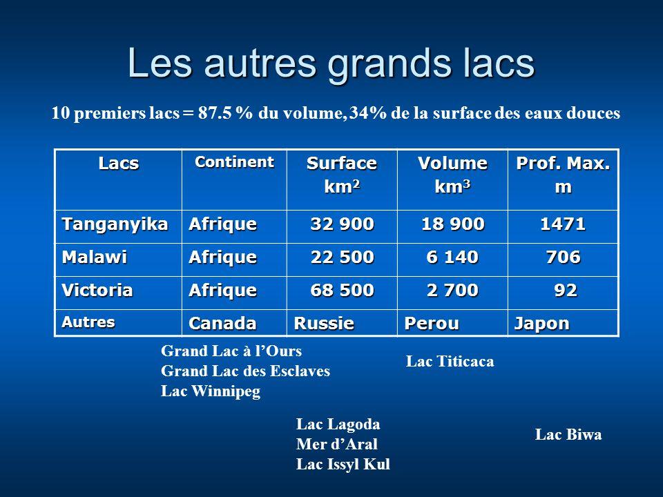 Les autres grands lacs LacsContinentSurface km 2 Volume km 3 Prof. Max. m TanganyikaAfrique 32 900 18 900 1471 MalawiAfrique 22 500 6 140 706 Victoria