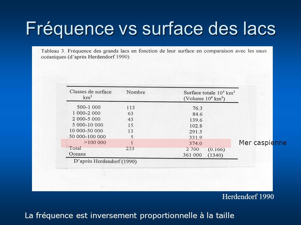 Fréquence vs surface des lacs Herdendorf 1990 La fréquence est inversement proportionnelle à la taille Mer caspienne