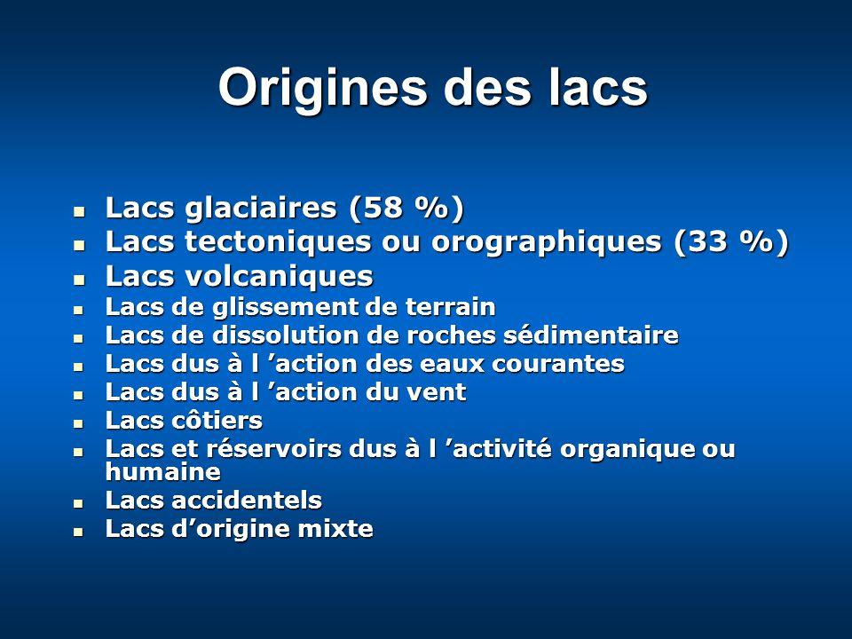 Origines des lacs Lacs glaciaires (58 %) Lacs glaciaires (58 %) Lacs tectoniques ou orographiques (33 %) Lacs tectoniques ou orographiques (33 %) Lacs