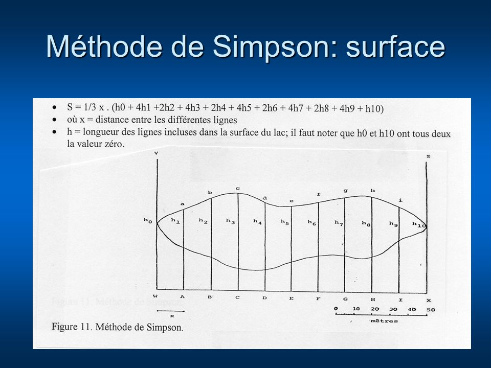 Méthode de Simpson: surface