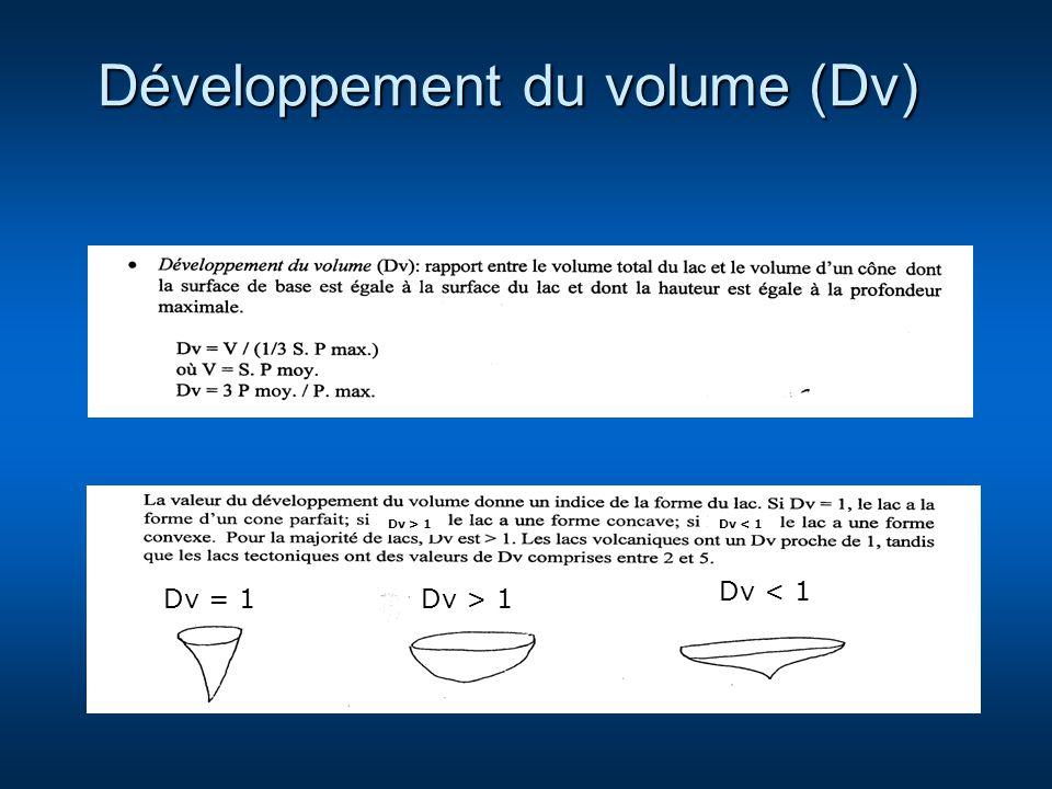 Développement du volume (Dv) Dv > 1 Dv < 1 Dv = 1 Dv > 1Dv < 1
