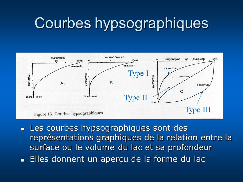 Courbes hypsographiques Les courbes hypsographiques sont des représentations graphiques de la relation entre la surface ou le volume du lac et sa prof