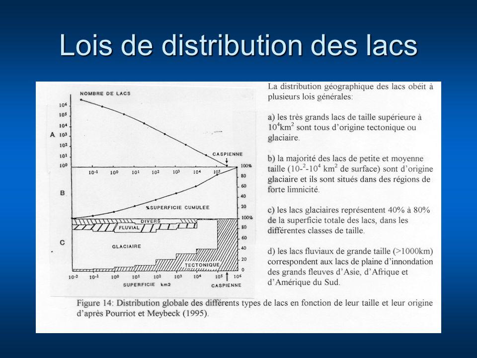 Lois de distribution des lacs