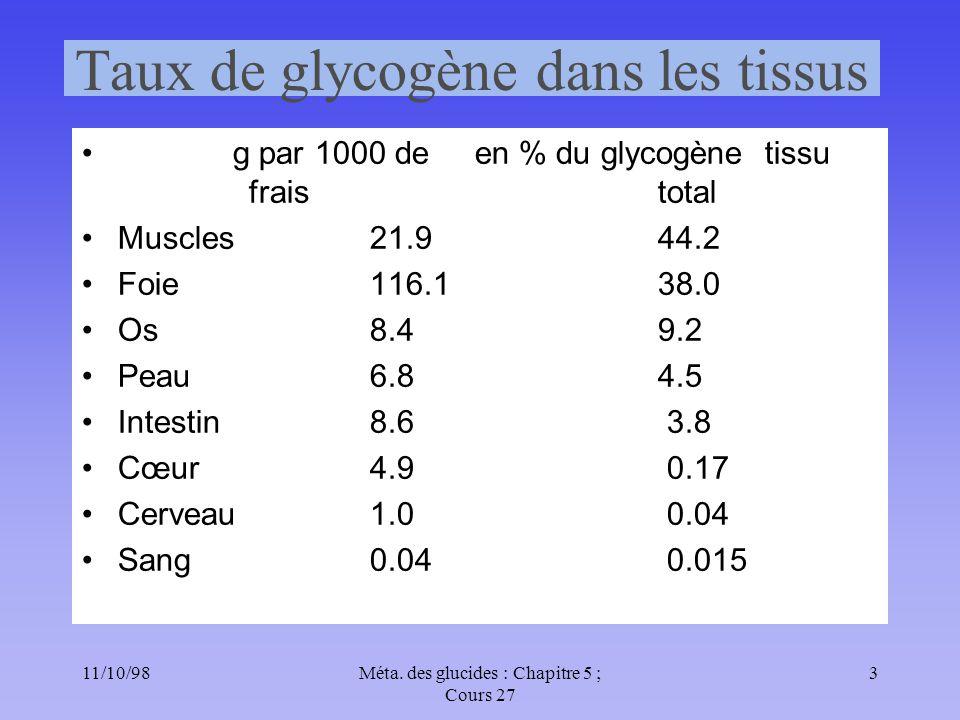 11/10/983Méta. des glucides : Chapitre 5 ; Cours 27 Taux de glycogène dans les tissus g par 1000 de en % du glycogène tissu frais total Muscles21.944.