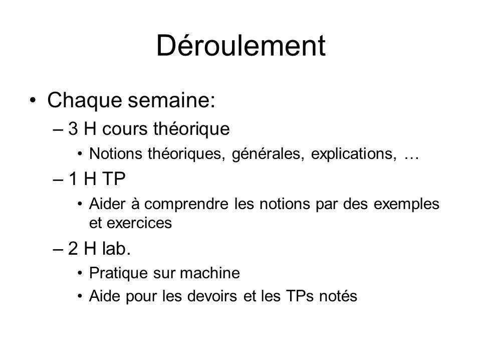 Déroulement Chaque semaine: –3 H cours théorique Notions théoriques, générales, explications, … –1 H TP Aider à comprendre les notions par des exemple