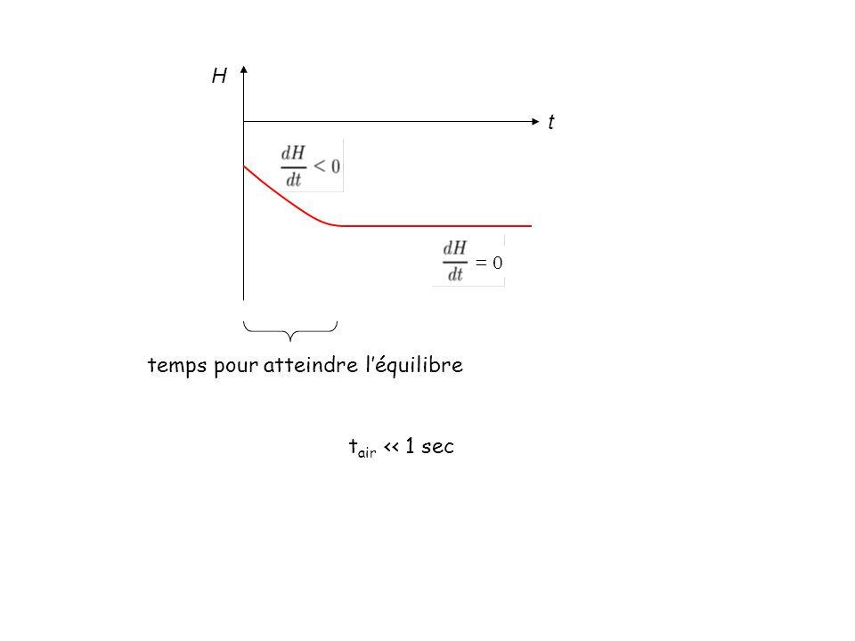 H t = 0 temps pour atteindre léquilibre temps de relaxation t air 1 sec