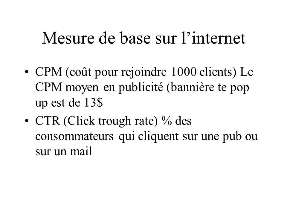 Mesure de base sur linternet CPM (coût pour rejoindre 1000 clients) Le CPM moyen en publicité (bannière te pop up est de 13$ CTR (Click trough rate) % des consommateurs qui cliquent sur une pub ou sur un mail