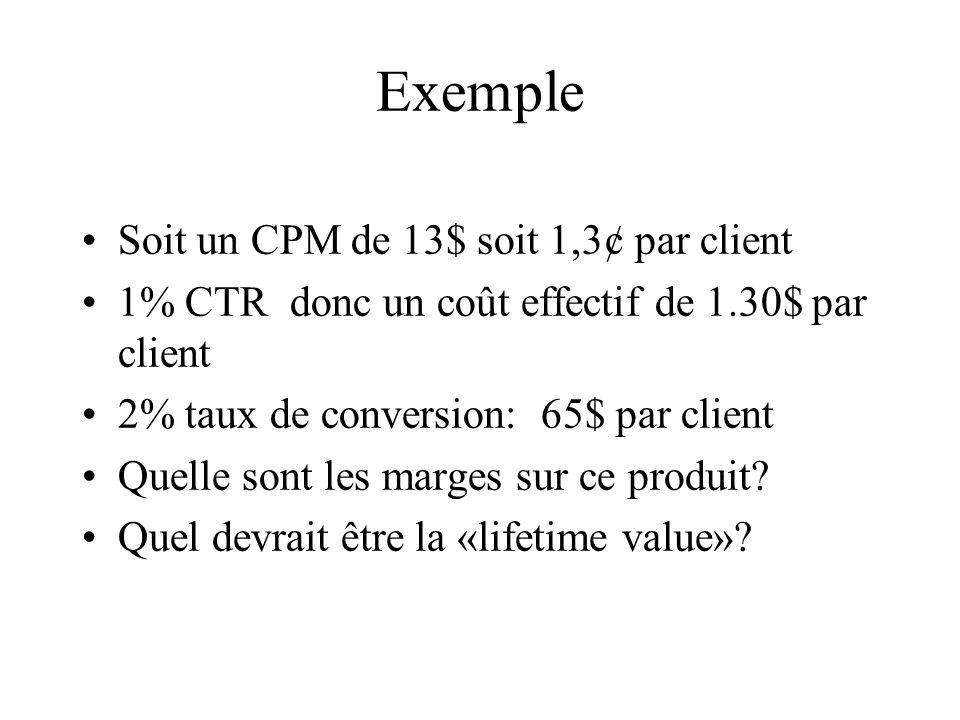 Exemple Soit un CPM de 13$ soit 1,3¢ par client 1% CTR donc un coût effectif de 1.30$ par client 2% taux de conversion: 65$ par client Quelle sont les marges sur ce produit.