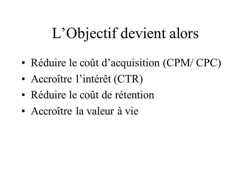 LObjectif devient alors Réduire le coût dacquisition (CPM/ CPC) Accroître lintérêt (CTR) Réduire le coût de rétention Accroître la valeur à vie