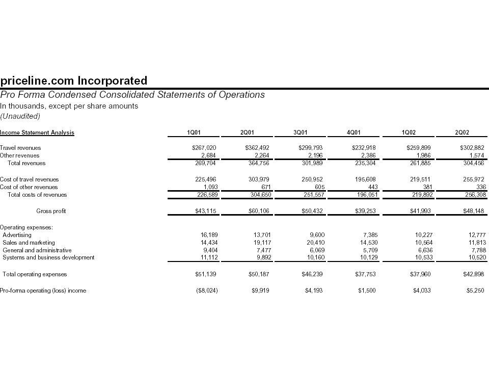 Priceline.com coûts dacquisition Publicité 13,000,000$ Nouveaux clients 965,000 Coût pour amener un client à faire une offre 13,000,000/965,000 = 13$ Taux dacceptation (40%) 13$/.4= 32$ coût dacquisition