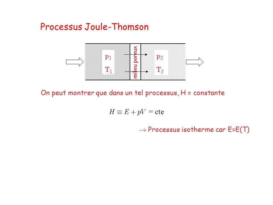 milieu poreux p1T1p1T1 p2T2p2T2 On peut montrer que dans un tel processus, H = constante Processus Joule-Thomson Processus isotherme car E=E(T) = cte