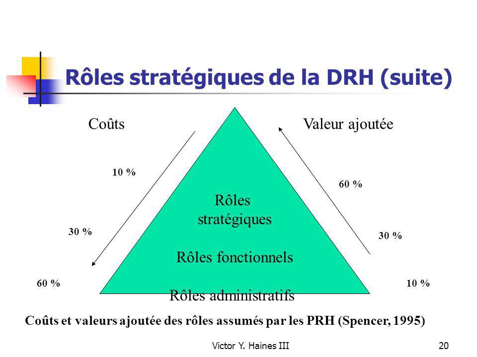 Victor Y. Haines III20 Rôles stratégiques Rôles fonctionnels Rôles administratifs 10 % 60 % 30 % 10 % 30 % 60 % Valeur ajoutéeCoûts Coûts et valeurs a