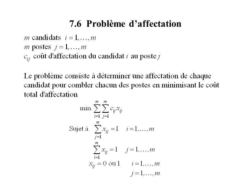 7.6 Problème daffectation