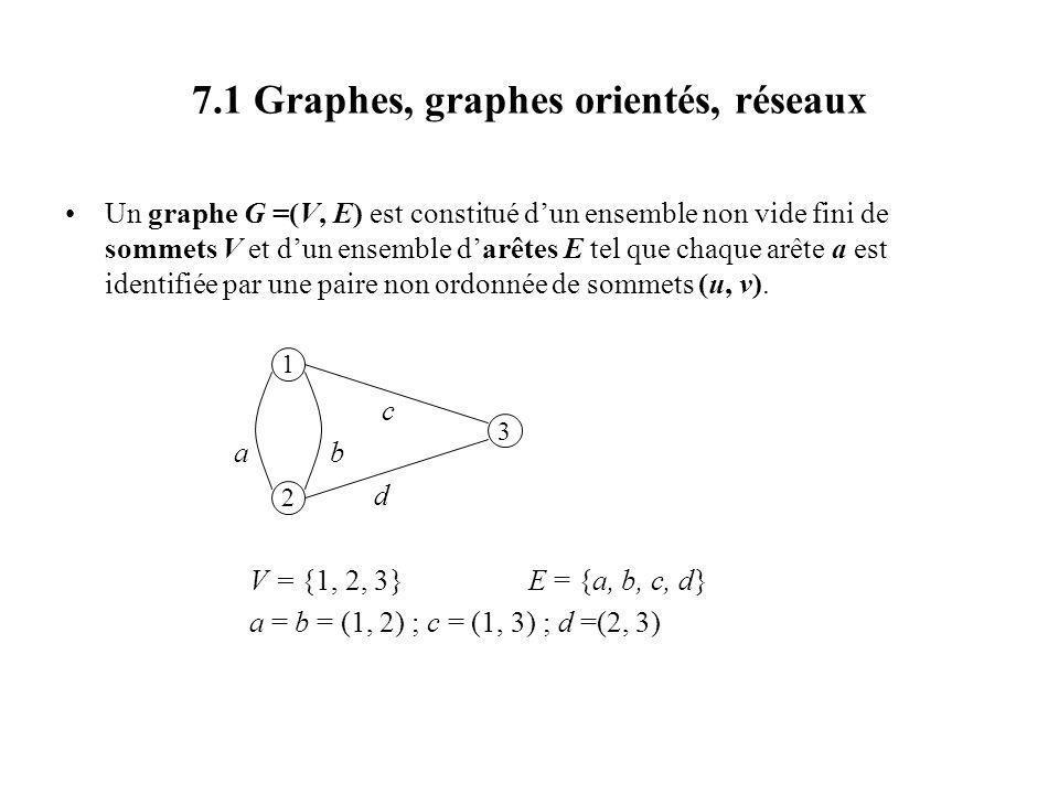 7.1 Graphes, graphes orientés, réseaux Un graphe G =(V, E) est constitué dun ensemble non vide fini de sommets V et dun ensemble darêtes E tel que cha