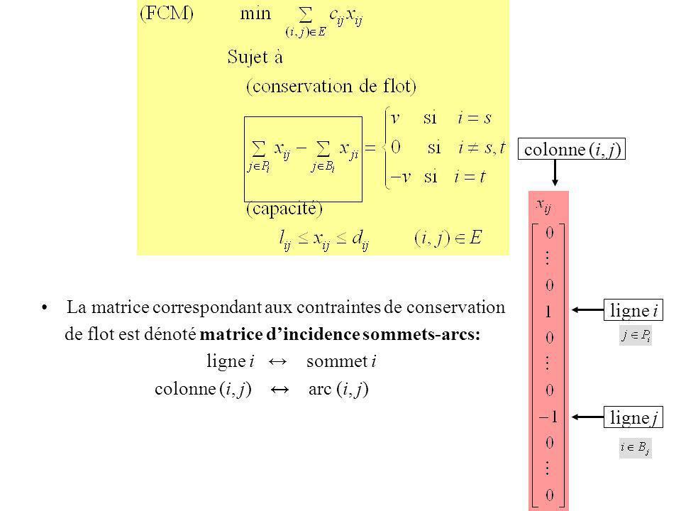 La matrice correspondant aux contraintes de conservation de flot est dénoté matrice dincidence sommets-arcs: ligne i sommet i colonne (i, j) arc (i, j