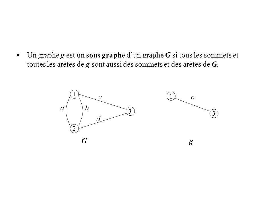 Un graphe g est un sous graphe dun graphe G si tous les sommets et toutes les arêtes de g sont aussi des sommets et des arêtes de G. c c a b d G g 1 2