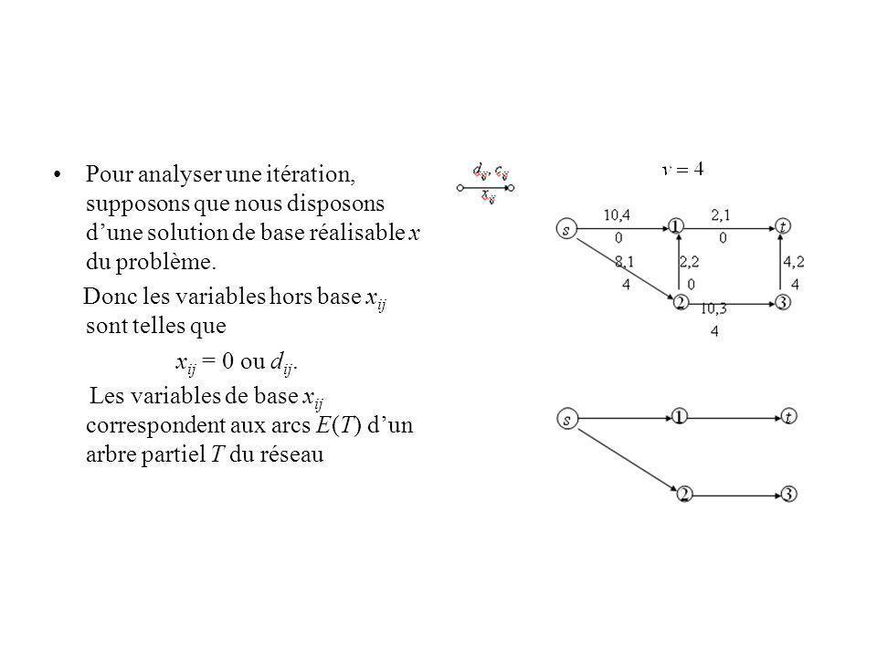 Pour analyser une itération, supposons que nous disposons dune solution de base réalisable x du problème. Donc les variables hors base x ij sont telle