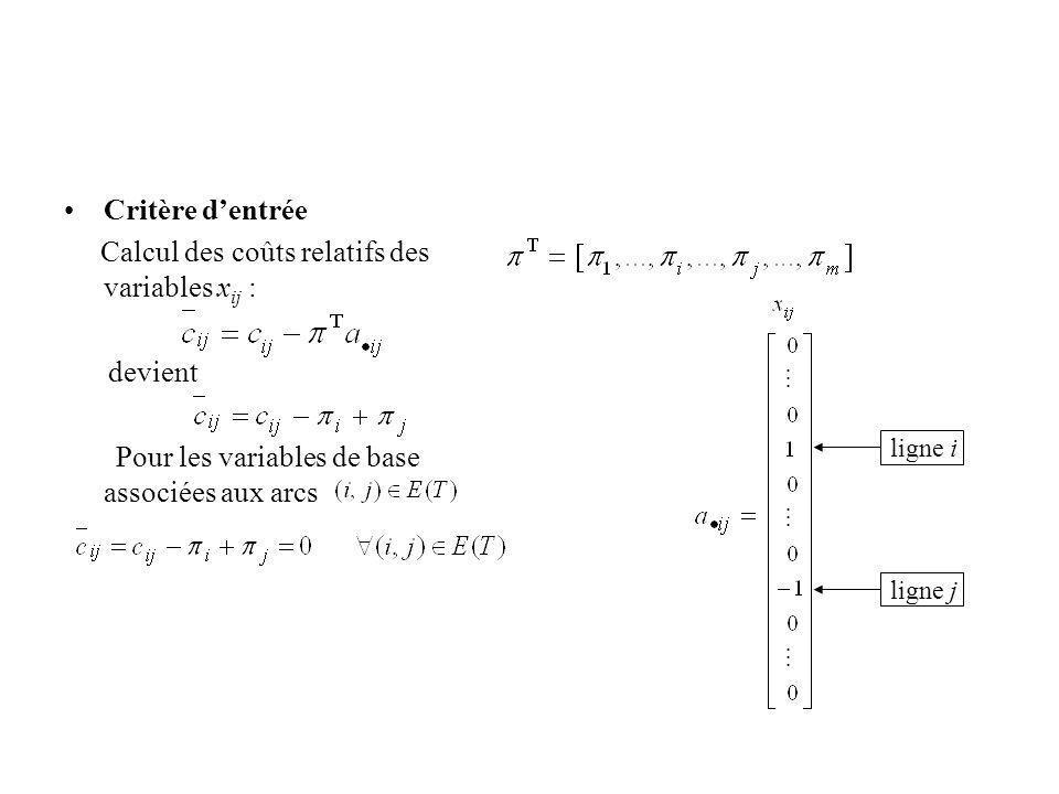 Critère dentrée Calcul des coûts relatifs des variables x ij : devient Pour les variables de base associées aux arcs ligne i ligne j