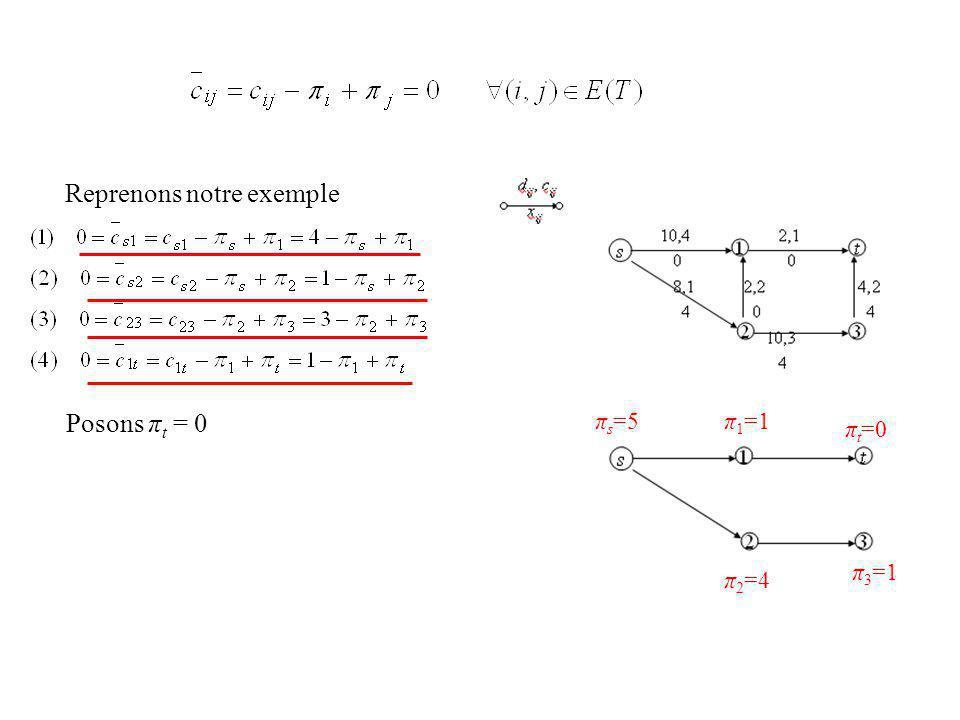 Reprenons notre exemple Posons π t = 0 π 3 =1 π t =0 π 1 =1π s =5 π 2 =4 1 3