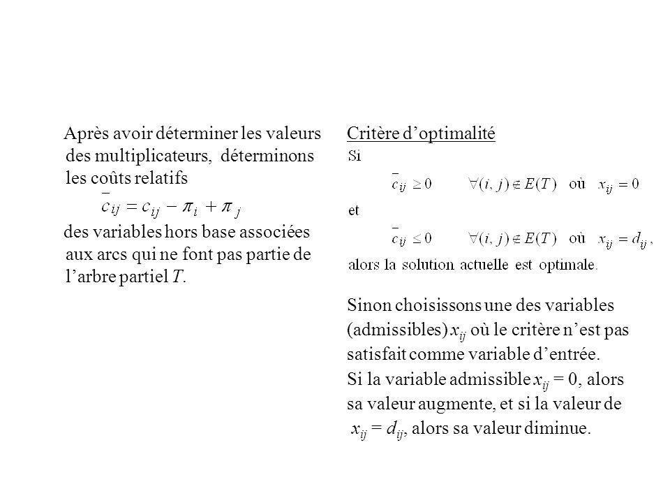 Après avoir déterminer les valeurs des multiplicateurs, déterminons les coûts relatifs des variables hors base associées aux arcs qui ne font pas part