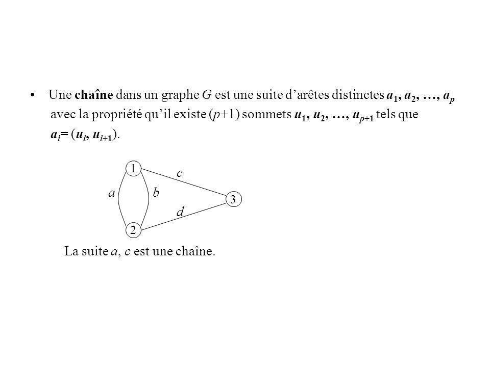 Une chaîne dans un graphe G est une suite darêtes distinctes a 1, a 2, …, a p avec la propriété quil existe (p+1) sommets u 1, u 2, …, u p+1 tels que