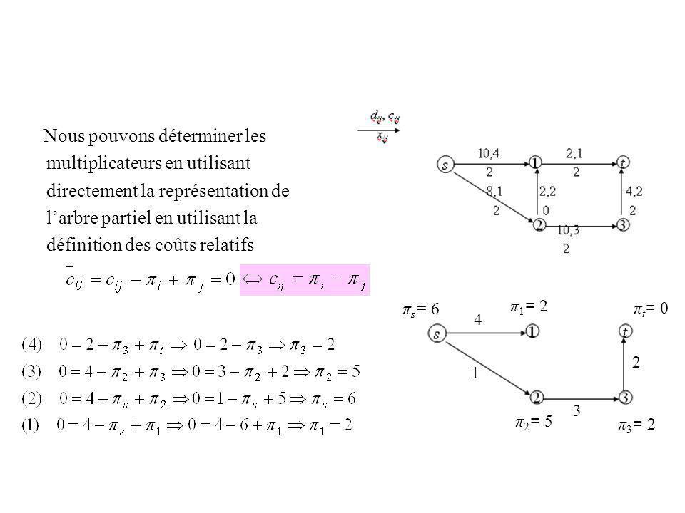 Nous pouvons déterminer les multiplicateurs en utilisant directement la représentation de larbre partiel en utilisant la définition des coûts relatifs