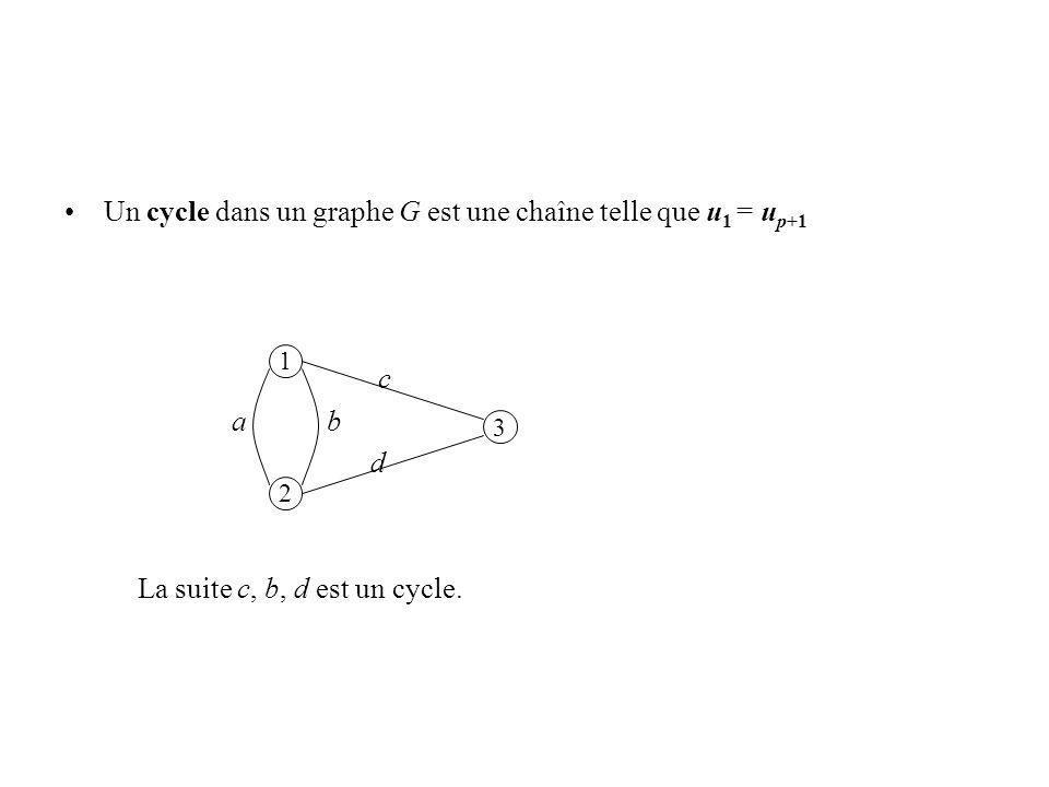 Un cycle dans un graphe G est une chaîne telle que u 1 = u p+1 c a b d La suite c, b, d est un cycle. 1 2 3