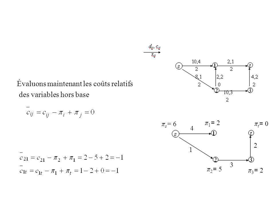 Évaluons maintenant les coûts relatifs des variables hors base 2 3 1 4 π t = 0 π 3 = 2 π 2 = 5 π s = 6 π 1 = 2