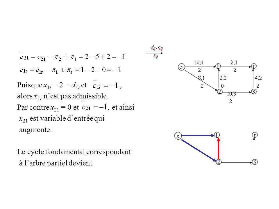 Puisque x 1t = 2 = d 1t et, alors x 1t nest pas admissible. Par contre x 21 = 0 et, et ainsi x 21 est variable dentrée qui augmente. Le cycle fondamen