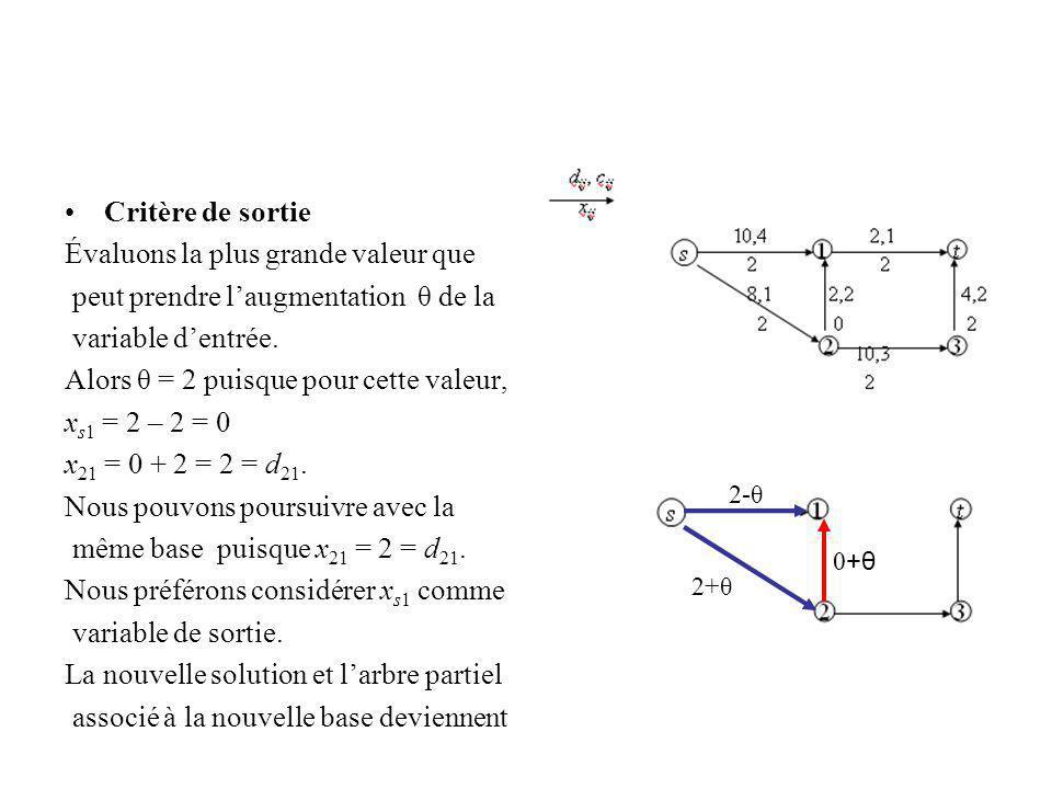 Critère de sortie Évaluons la plus grande valeur que peut prendre laugmentation θ de la variable dentrée. Alors θ = 2 puisque pour cette valeur, x s1