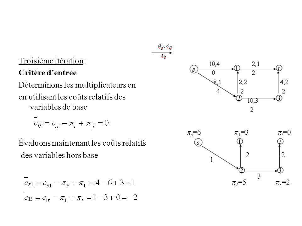 Troisième itération : Critère dentrée Déterminons les multiplicateurs en en utilisant les coûts relatifs des variables de base Évaluons maintenant les