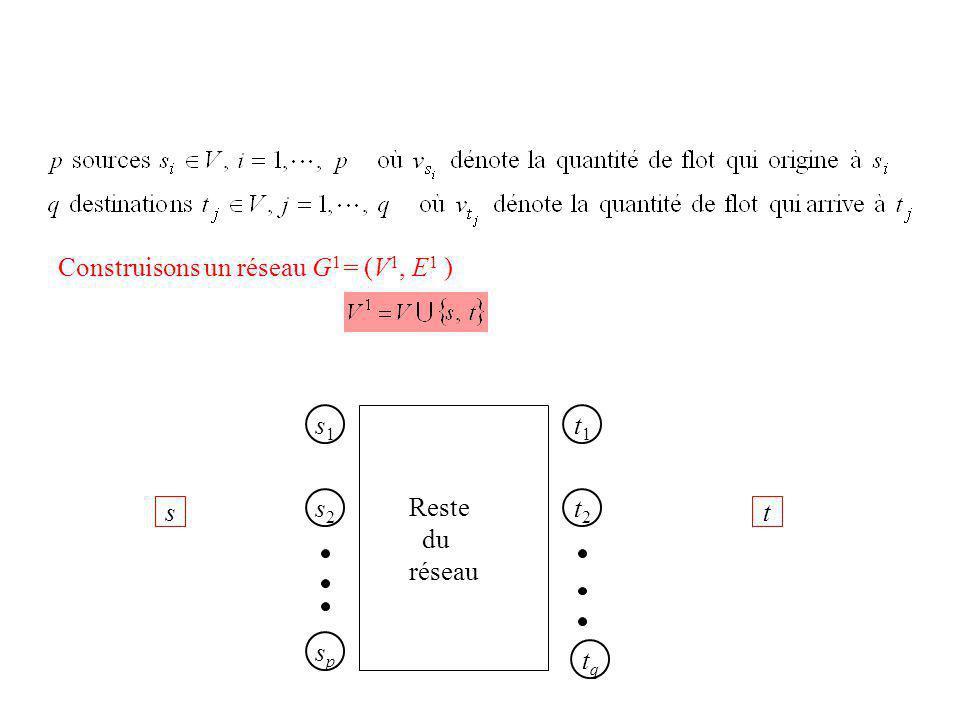 Construisons un réseau G 1 = (V 1, E 1 ) s1s1 s2s2 spsp t1t1 t2t2 tqtq Reste du réseau st