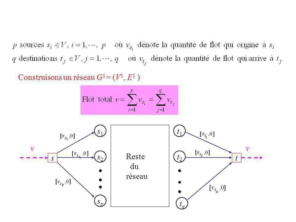 Construisons un réseau G 1 = (V 1, E 1 ) v v s1s1 s2s2 spsp t1t1 t2t2 tqtq Reste du réseau st